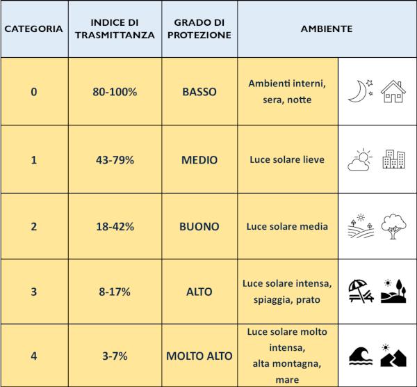 tabella riassuntiva categoria di filtro solare